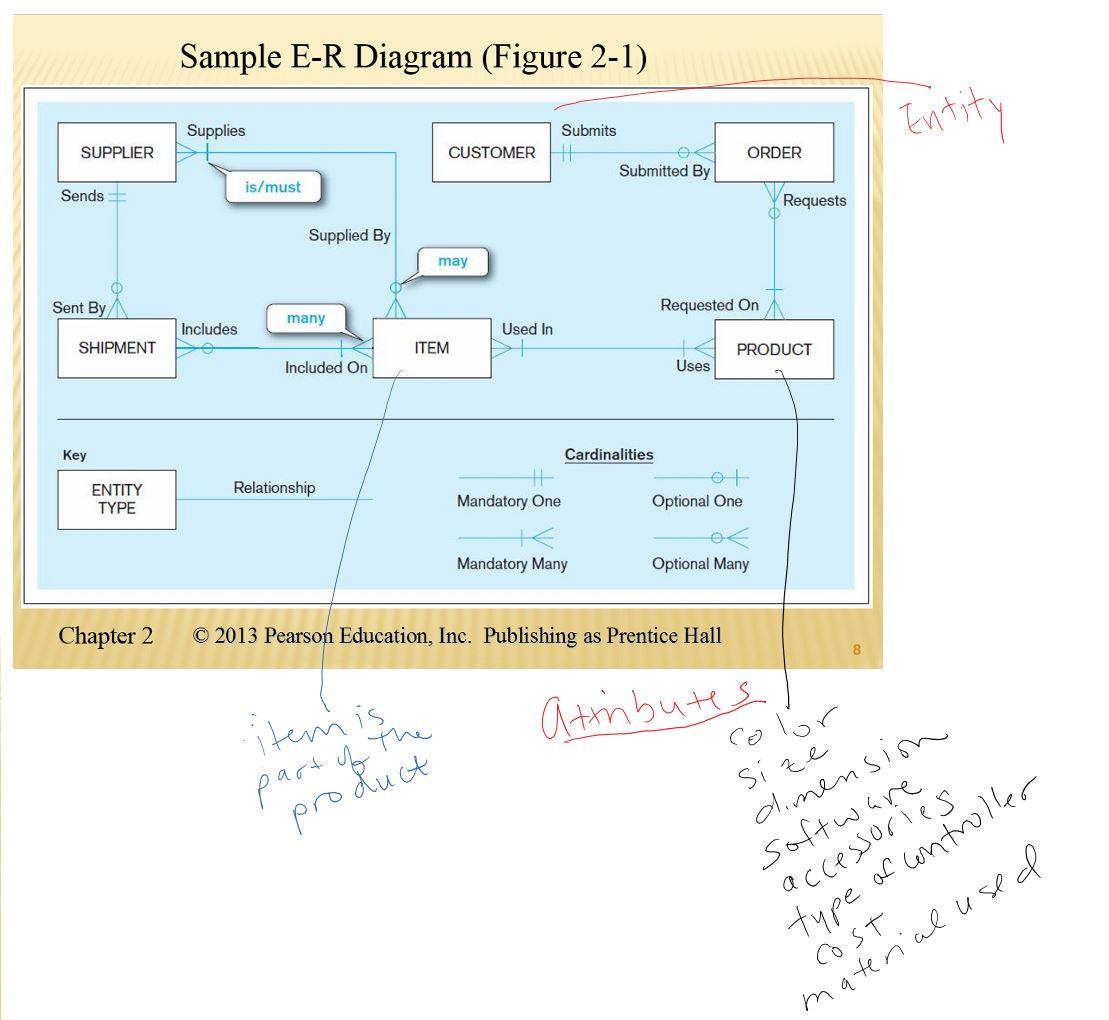 Er Diagram   Dr. Flava pertaining to Er Diagram Notes