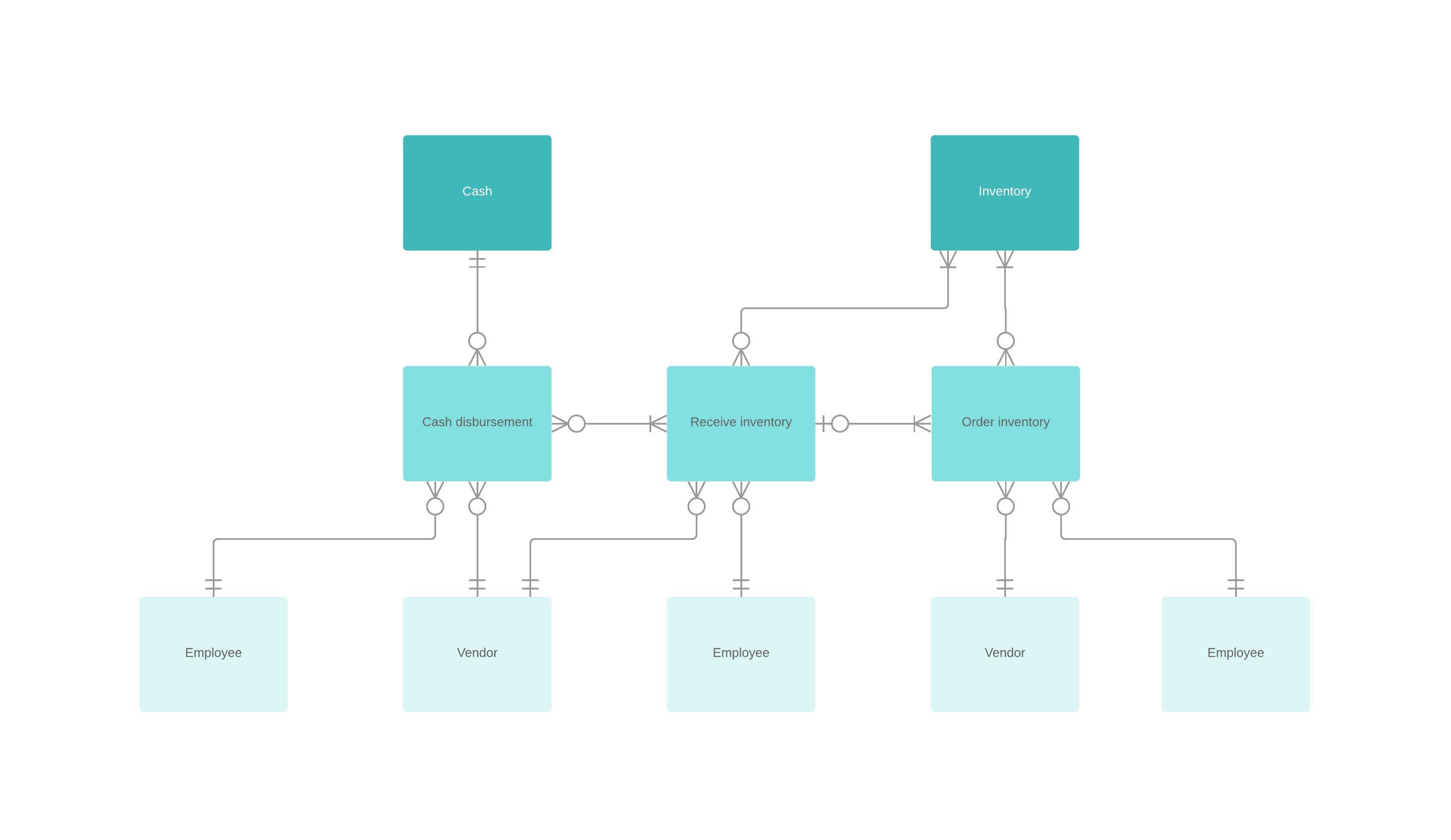 Er Diagram (Erd) Tool   Lucidchart with regard to Make Erd