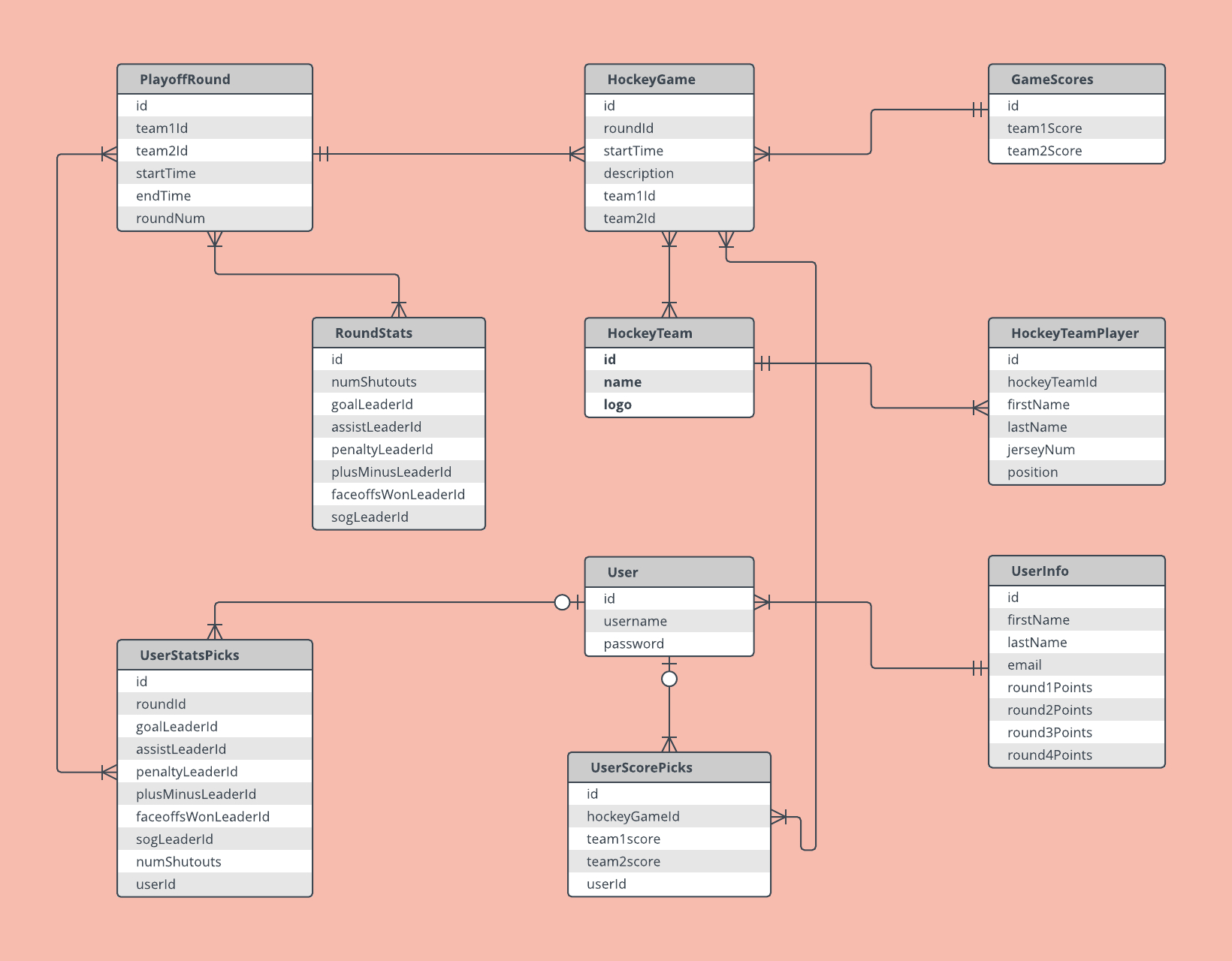 Er Diagram Examples And Templates | Lucidchart in Example Of Erd Diagram For Database