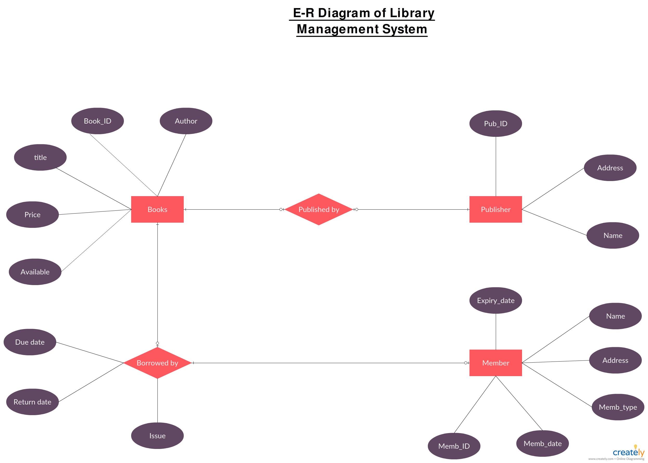 Er Diagram For Library Management System - Er Diagram For throughout Draw An Er Diagram For Banking System