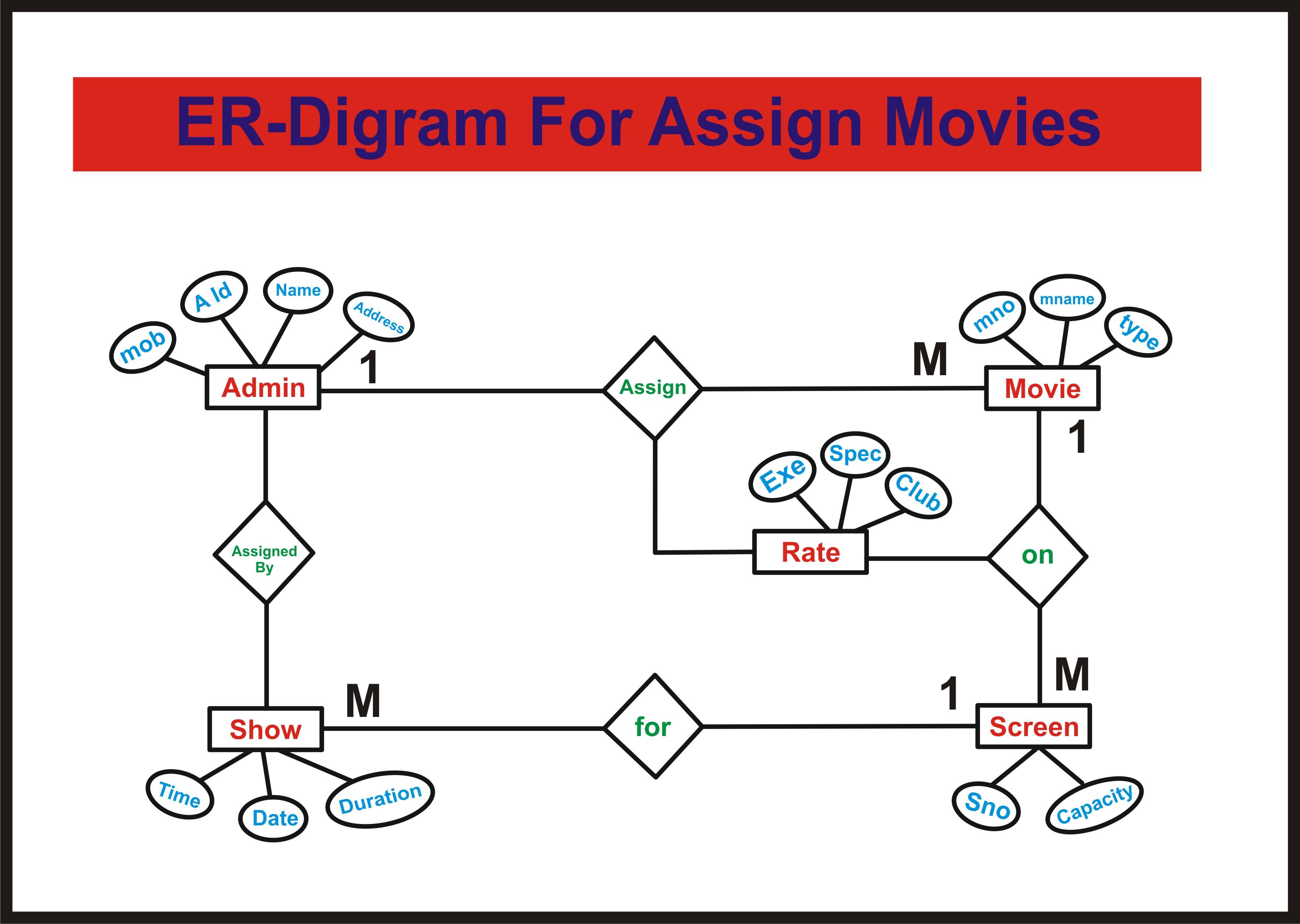 Er-Diagram For Movie Ticket Booking System | Deshmukhaslam within Er Diagram Movie Theater