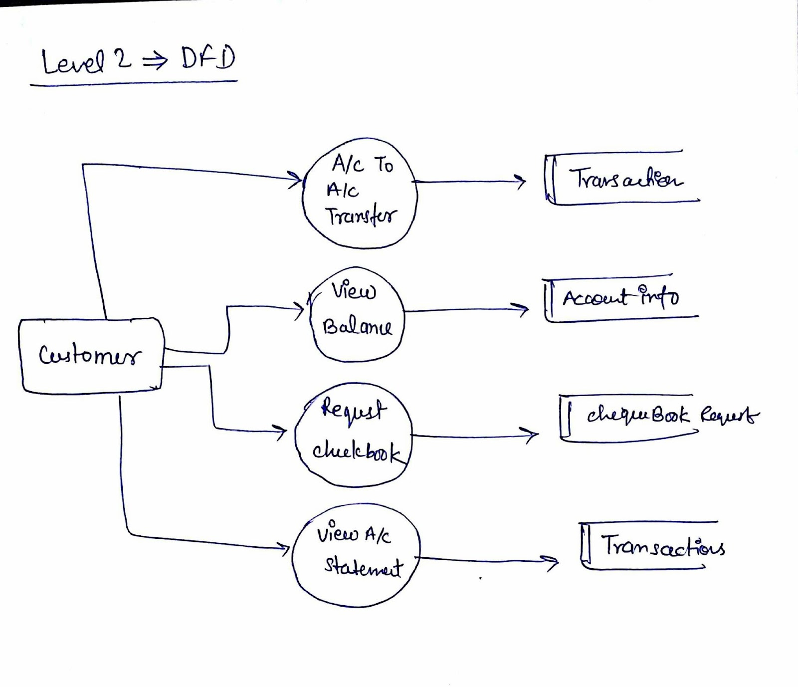 Er Diagram For Online Cab Booking intended for Difference B/w Er Diagram And Dfd