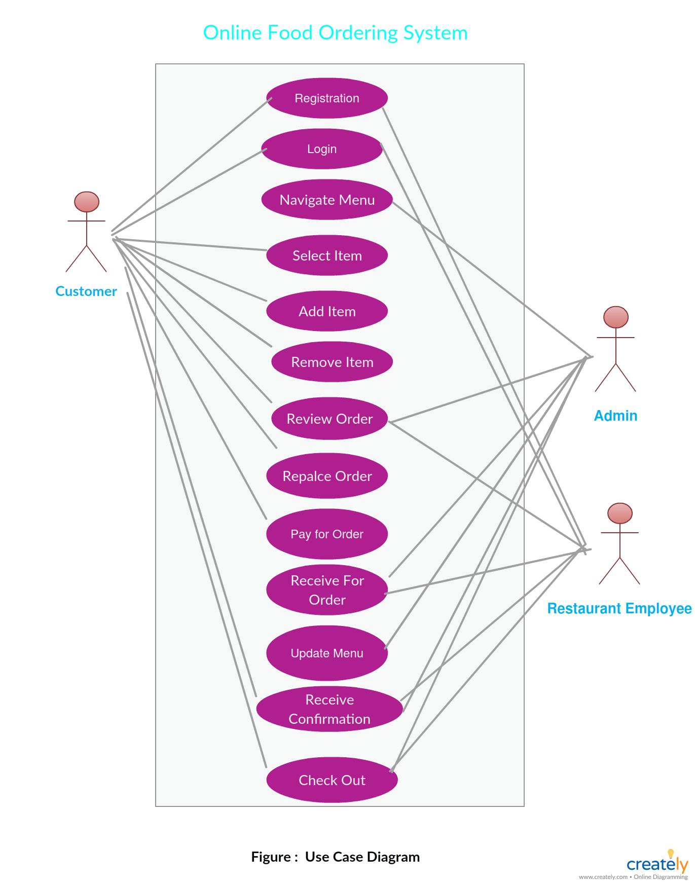 Er Diagram For Online Food Ordering System - A Entity within Er Diagram For Job Portal Website Project