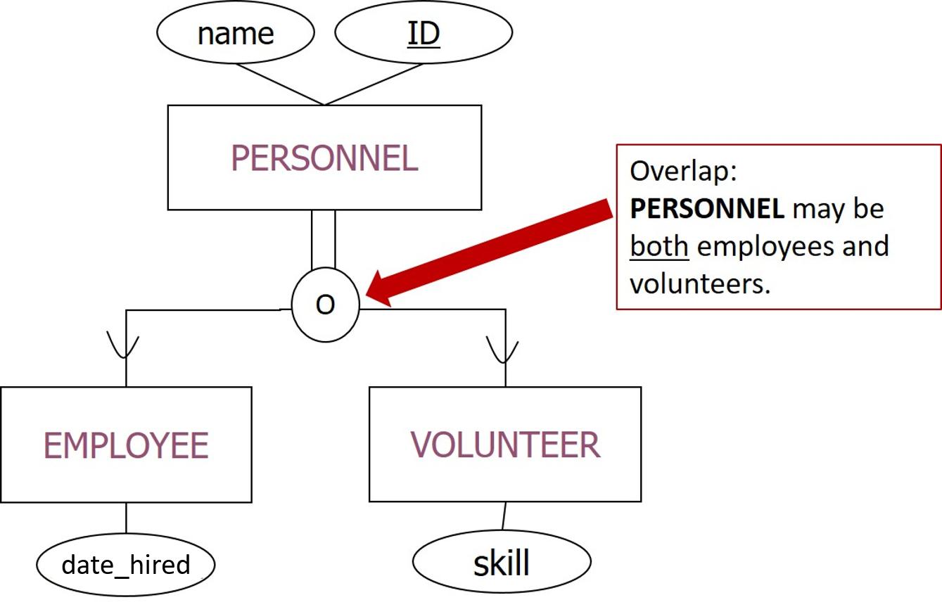 Er Diagram – Lucidchart in Er Diagram Overlapping