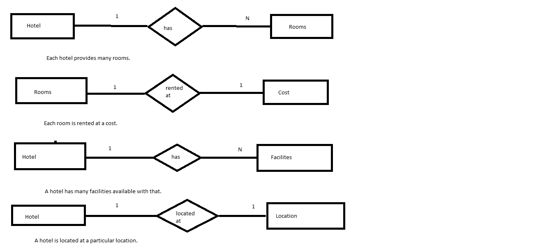 Er Diagram Of Hotel Management(Roll No.14 S5Cs2)   Lbs intended for Er Diagram For Hotel Reservation System