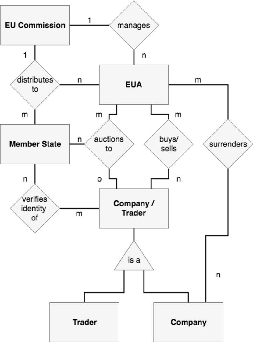 Er Diagram Of The Eu Ets (Source: Own Analysis) | Download with regard to Er Diagram Triangle