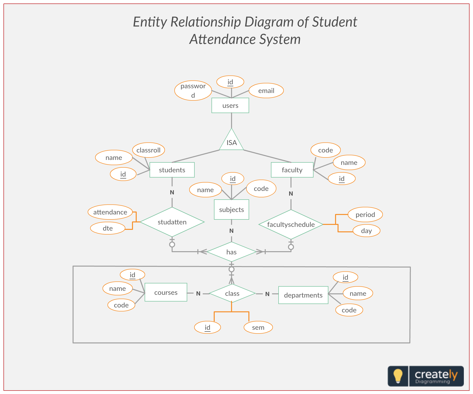 Er Diagram Student Attendance Management System. Entity for Er Diagram With 10 Entities