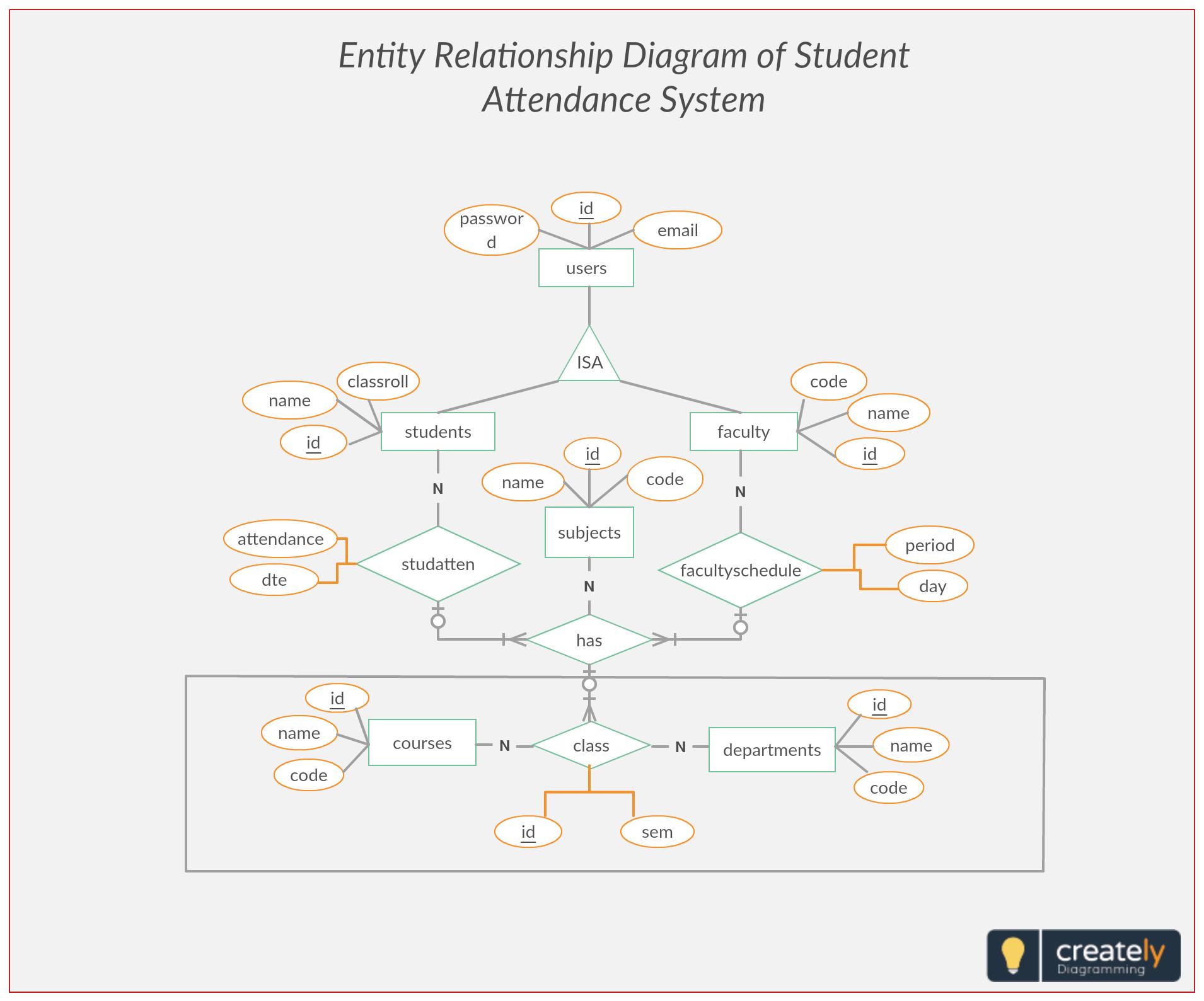 Er Diagram Student Attendance Management System. Entity intended for Entity Relationship Model Tutorial