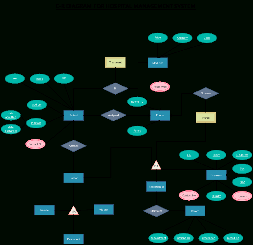 Er Diagram Templates To Get Started Fast inside Create Erd Online