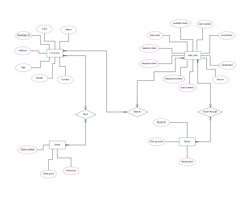 Er Diagram Templates To Get Started Fast inside Er Diagram Hotel