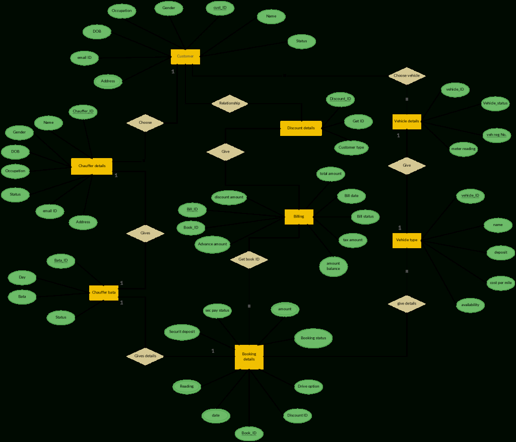 Er Diagram Templates To Get Started Fast regarding Er Diagram For Restaurant Management System