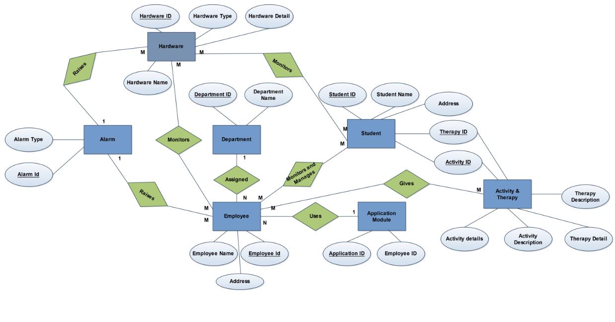 Er Diagram « Theintrendz intended for Er Diagram Identifiers