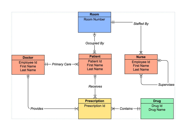 Er Diagram Tool | Draw Er Diagrams Online | Gliffy inside Database Er Model Examples