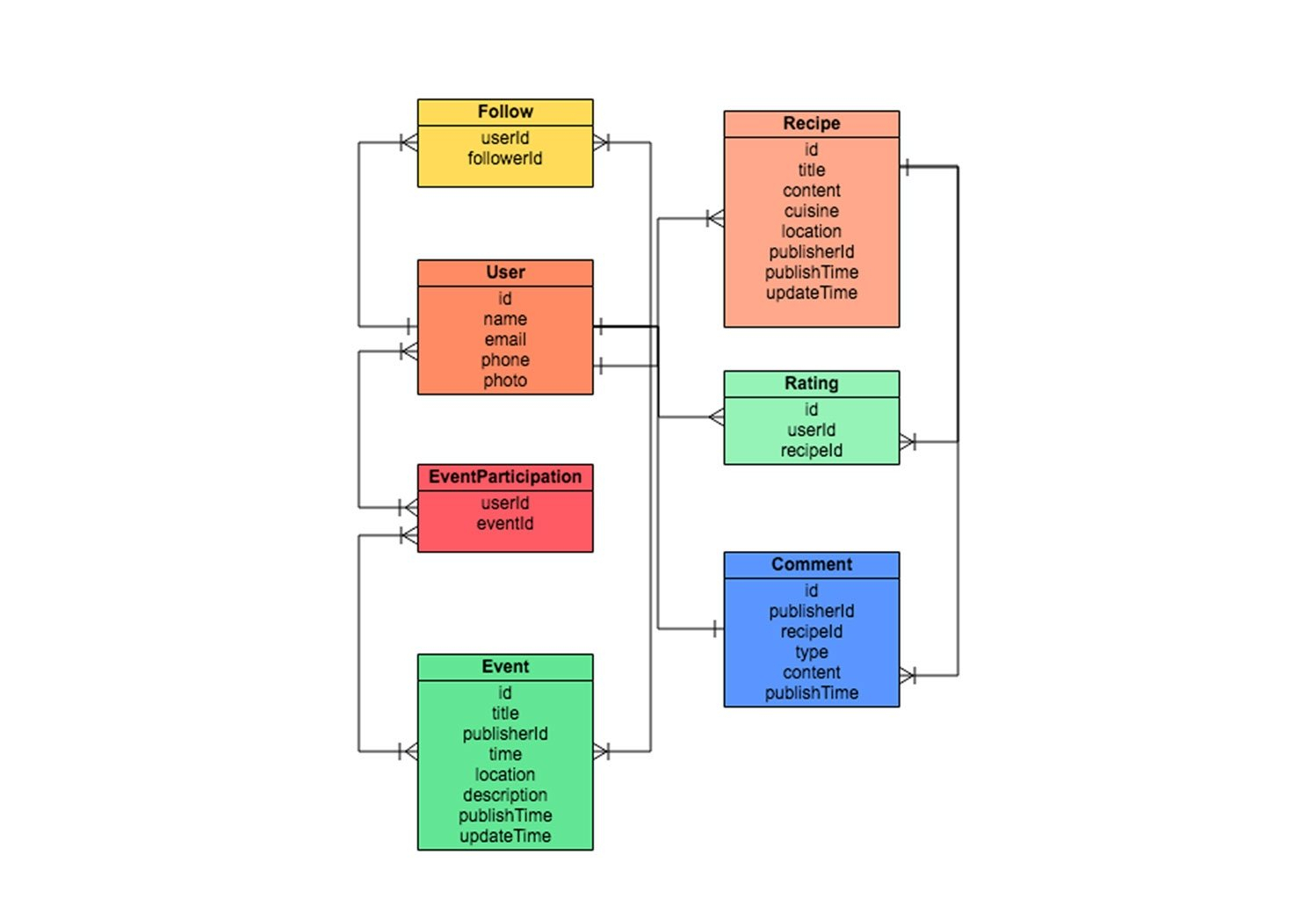 Er Diagram Tool | Draw Er Diagrams Online | Gliffy with regard to Entity Relationship Diagram Example
