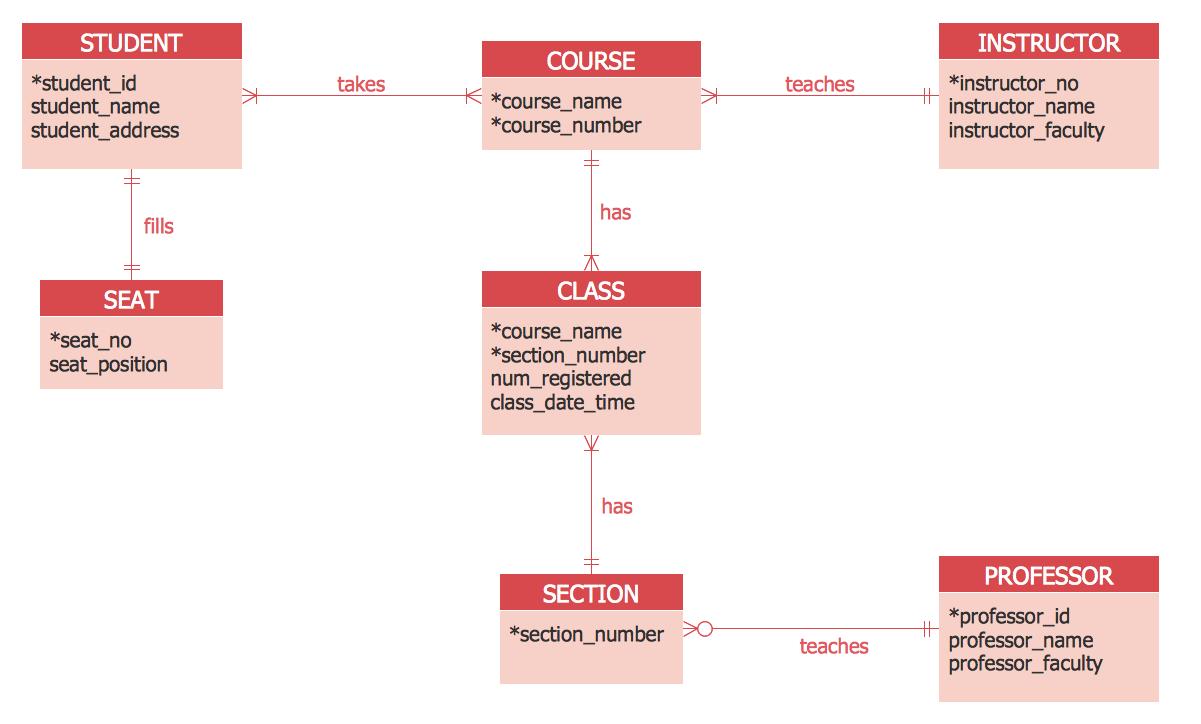 Er Diagram Tool inside Sample Entity Relationship Diagram