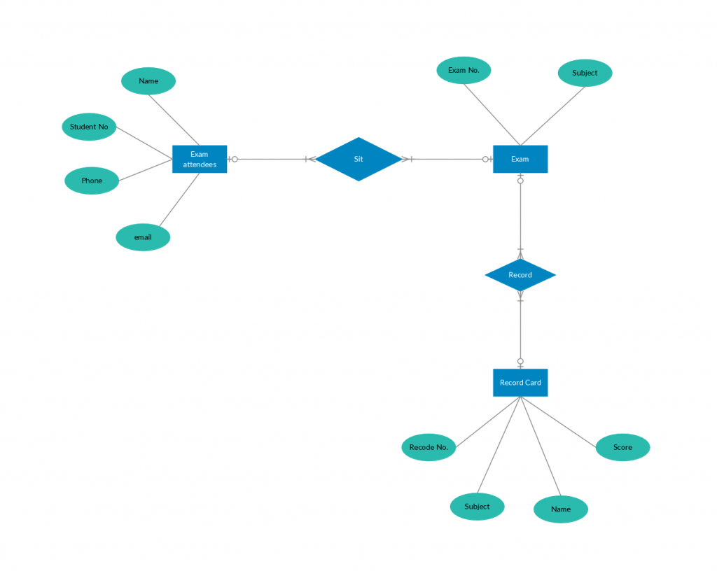 Er Diagram Tutorial | Complete Guide To Entity Relationship in Example Of Erd Diagram For Database
