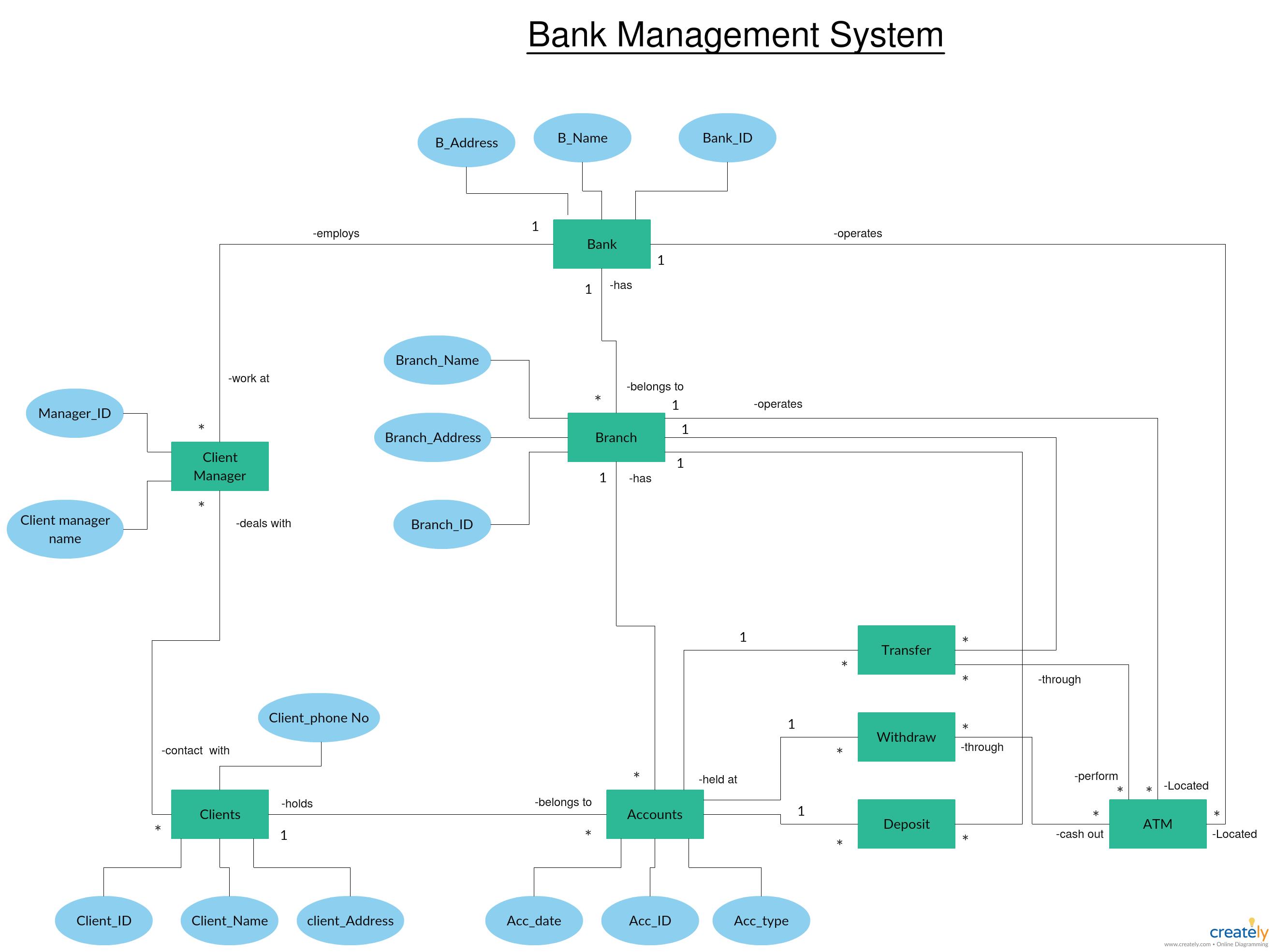 Er Diagram Tutorial   Guides And Tutorials   Diagram, Bar throughout Er Diagram Bank