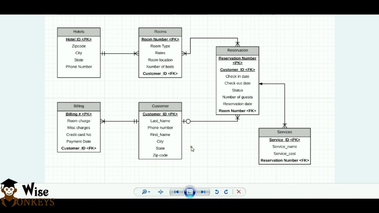 Er Diagram Using Starm Uml | Bscit Practicals with regard to Er Diagram Using Staruml