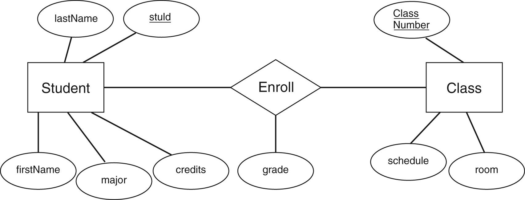 Er Exercise pertaining to Er Diagram Dotted Underline