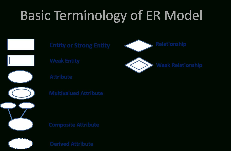 Er Model In Hindi (Simple & Easy Explain) in Er Diagram Hindi