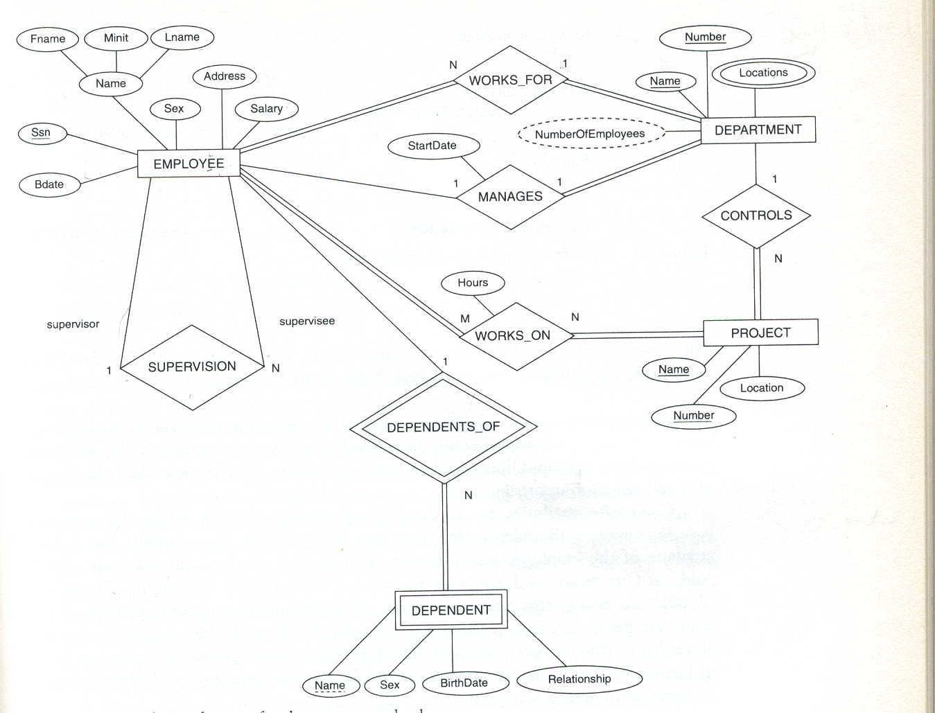 Er Model with regard to Er Schema Diagram For The Company Database