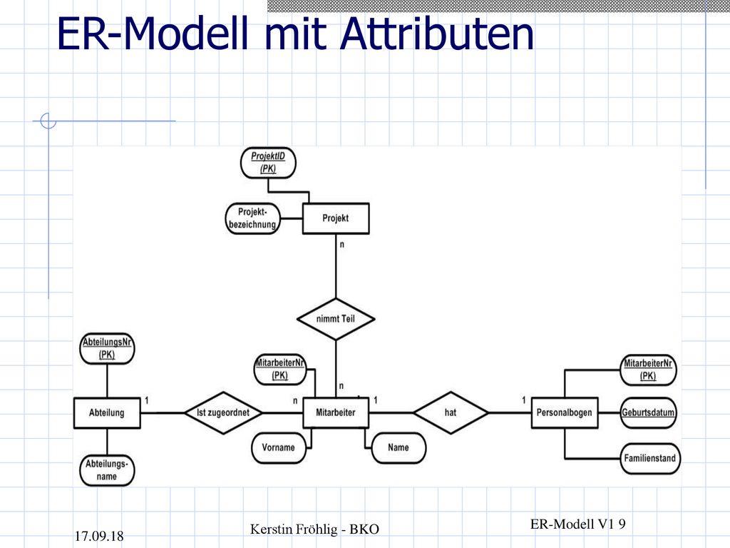 Er-Modell Und Relationales Schema - Ppt Herunterladen regarding Er Modell