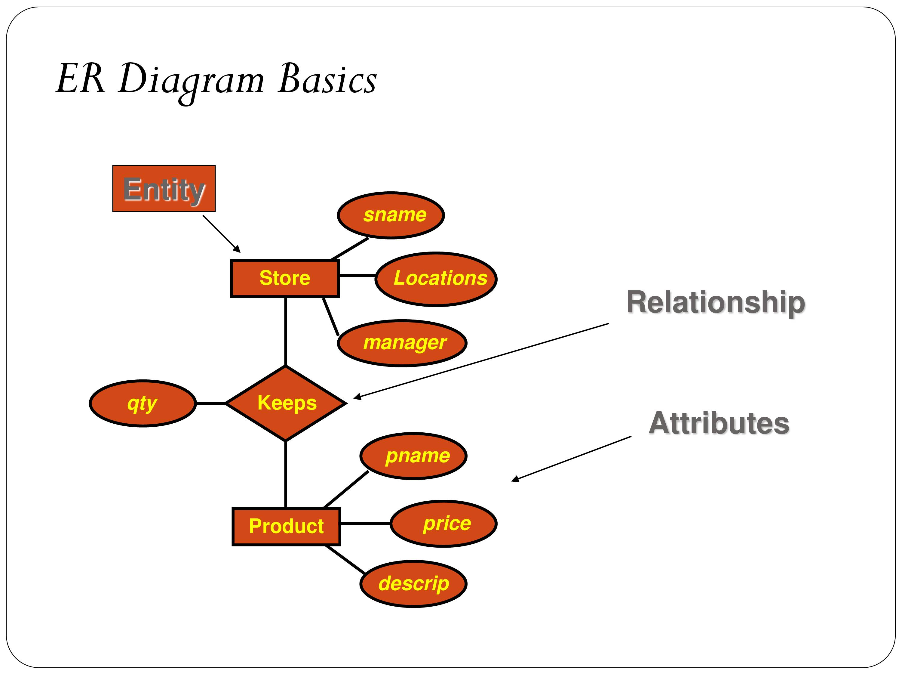 Er Relational Model - Powerpoint Slides in Er Diagram Disjoint