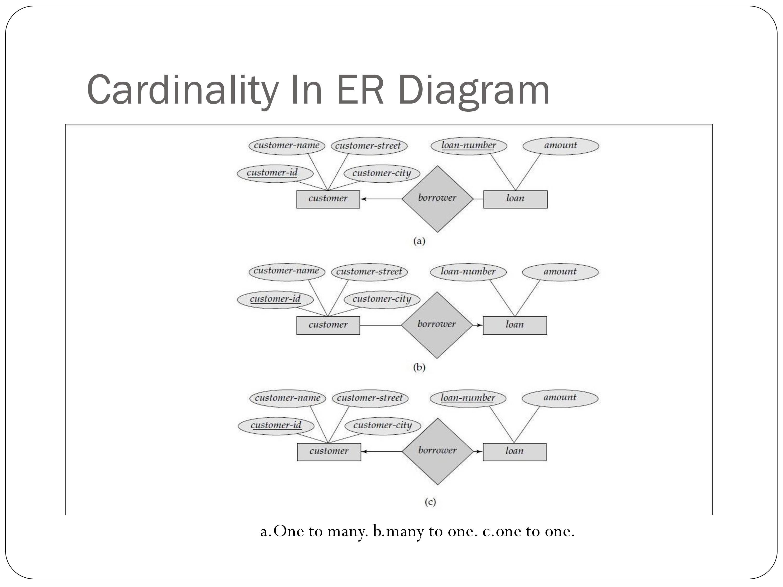 Er Relational Model - Powerpoint Slides intended for Er Diagram Cardinality