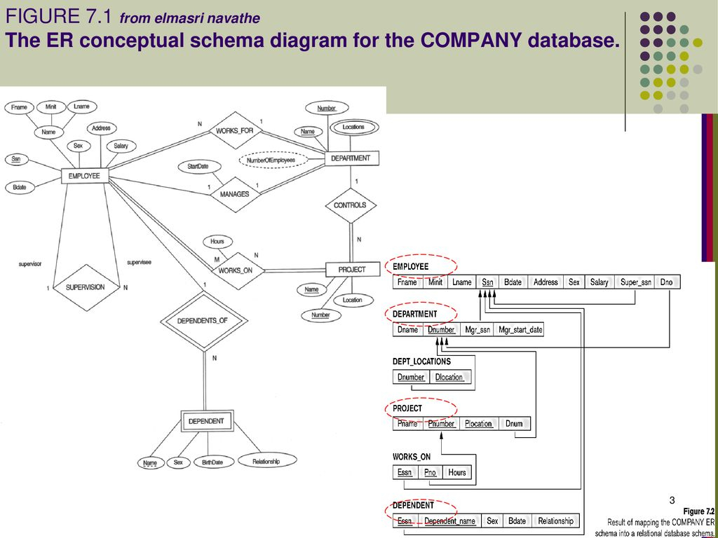 Er-To-Relational Mapping Outline - Ppt Download intended for Er Schema Diagram For The Company Database