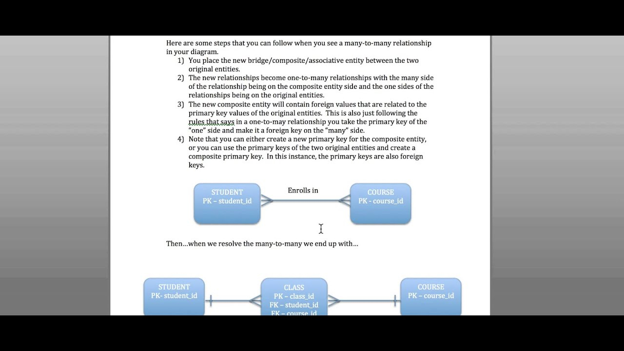 Erd And Business Rules inside Er Diagram Business Rules