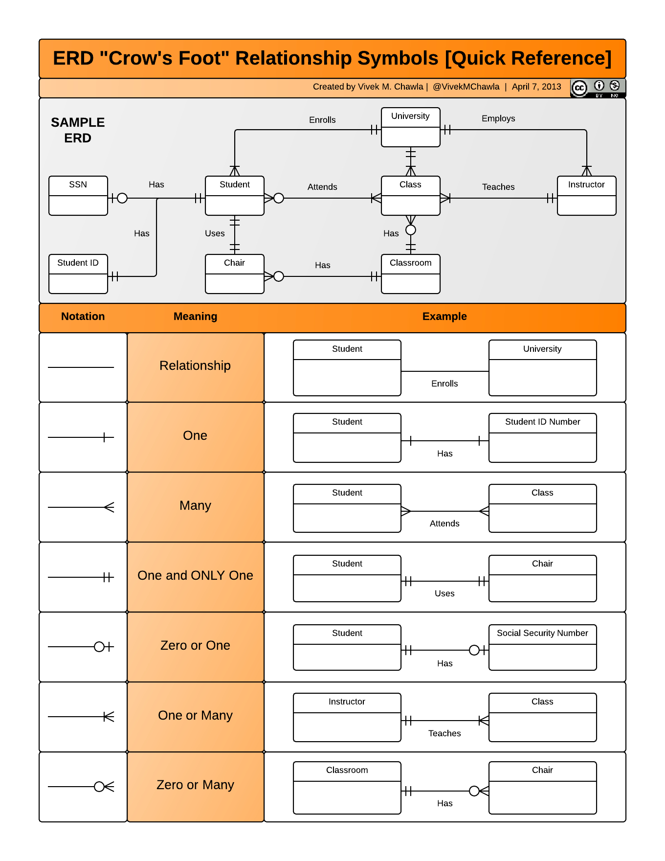 """Erd """"crow's Foot"""" Relationship Notation Quick Reference with regard to Er Diagram Excel"""