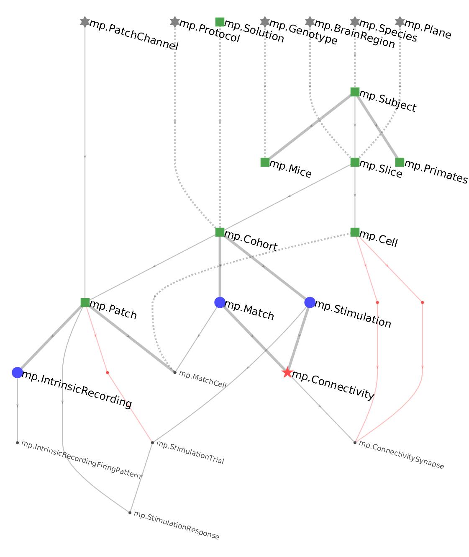 Erd — Datajoint Documentation Python-V0.11 Documentation pertaining to Er Diagram Graphviz