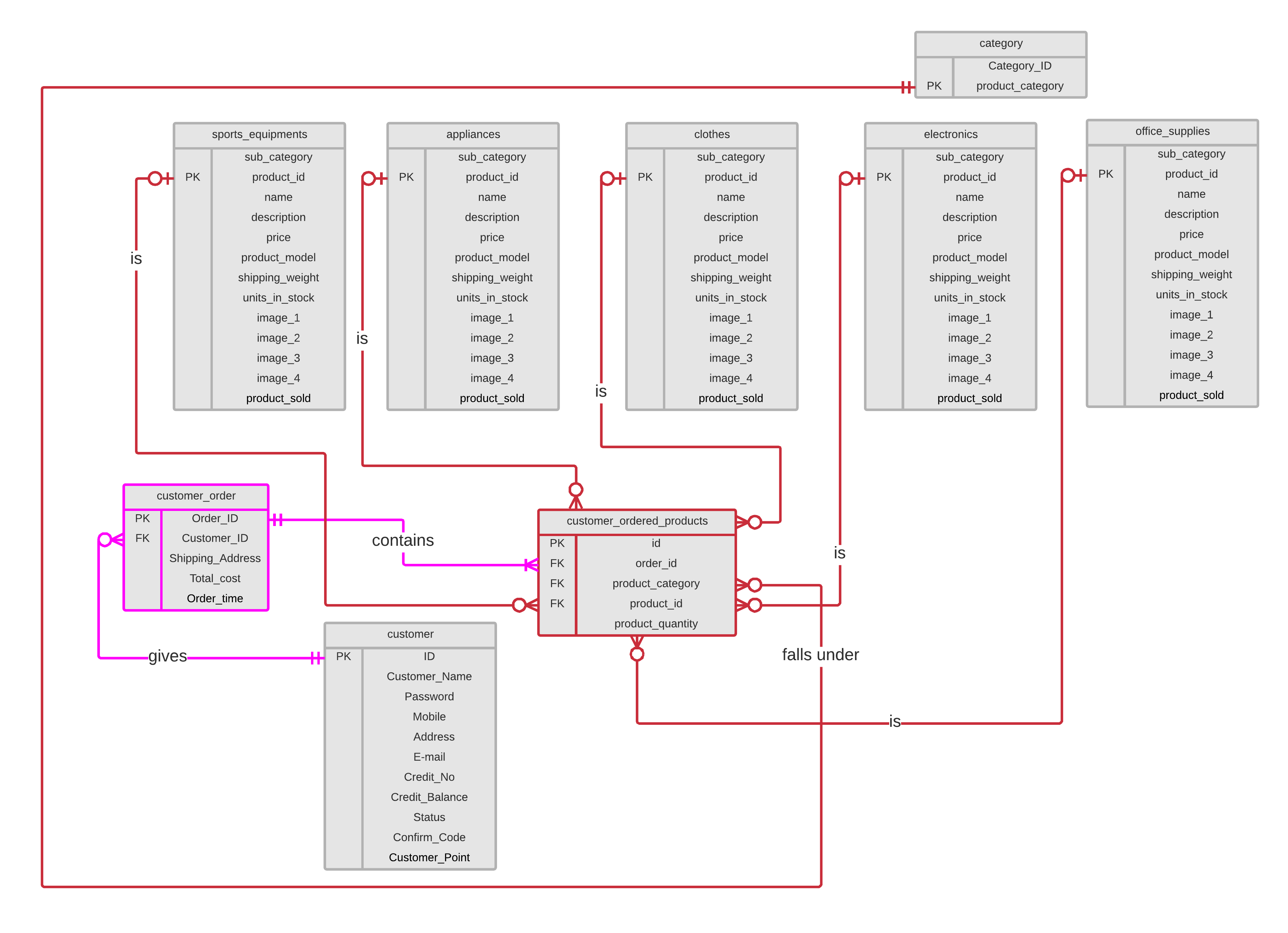 Erd - Designing A Database With A Single Valued Attribute within Db Erd
