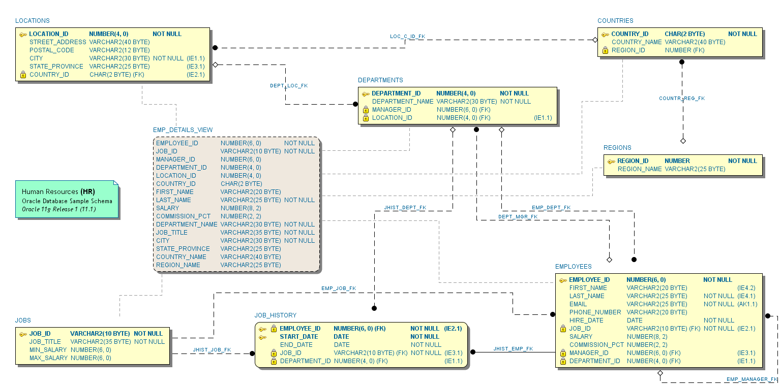 Erd Notations - Schema Visualizer For Oracle Sql Developer in Er Diagram Foreign Key Notation