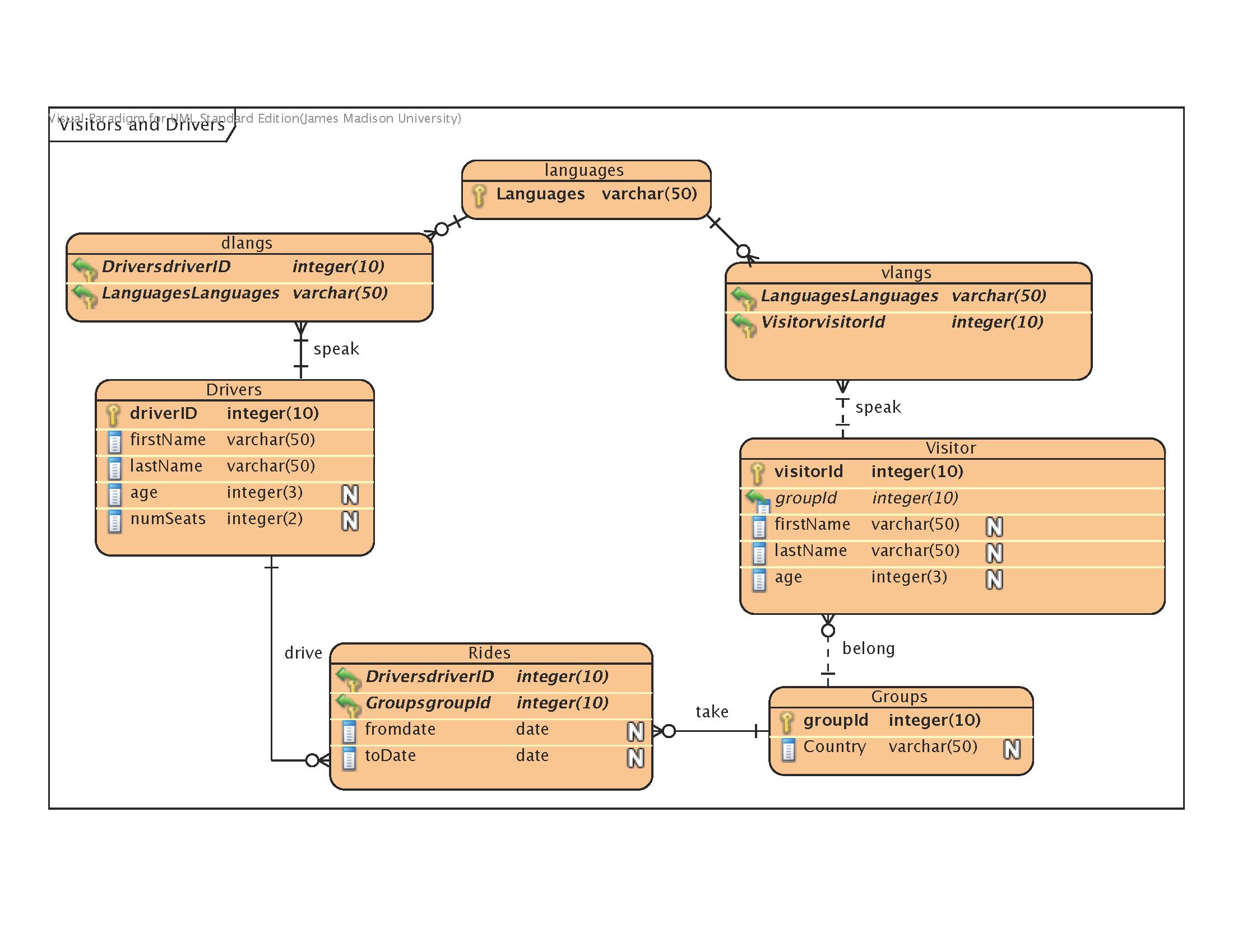 Erd-Visual Paradigm for Er Model Foreign Key