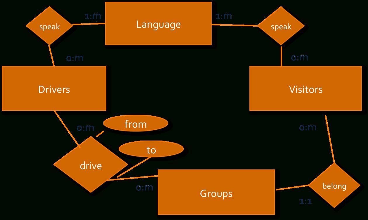 Erd-Visual Paradigm within Er Diagram Syntax