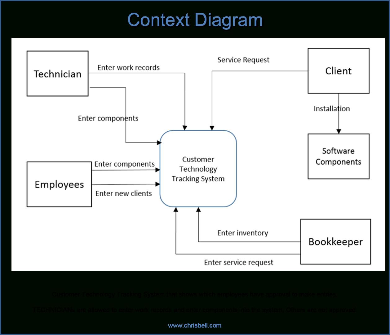 Event, System, Decomposition, Context And Primitive Diagrams throughout Rdbms Diagram