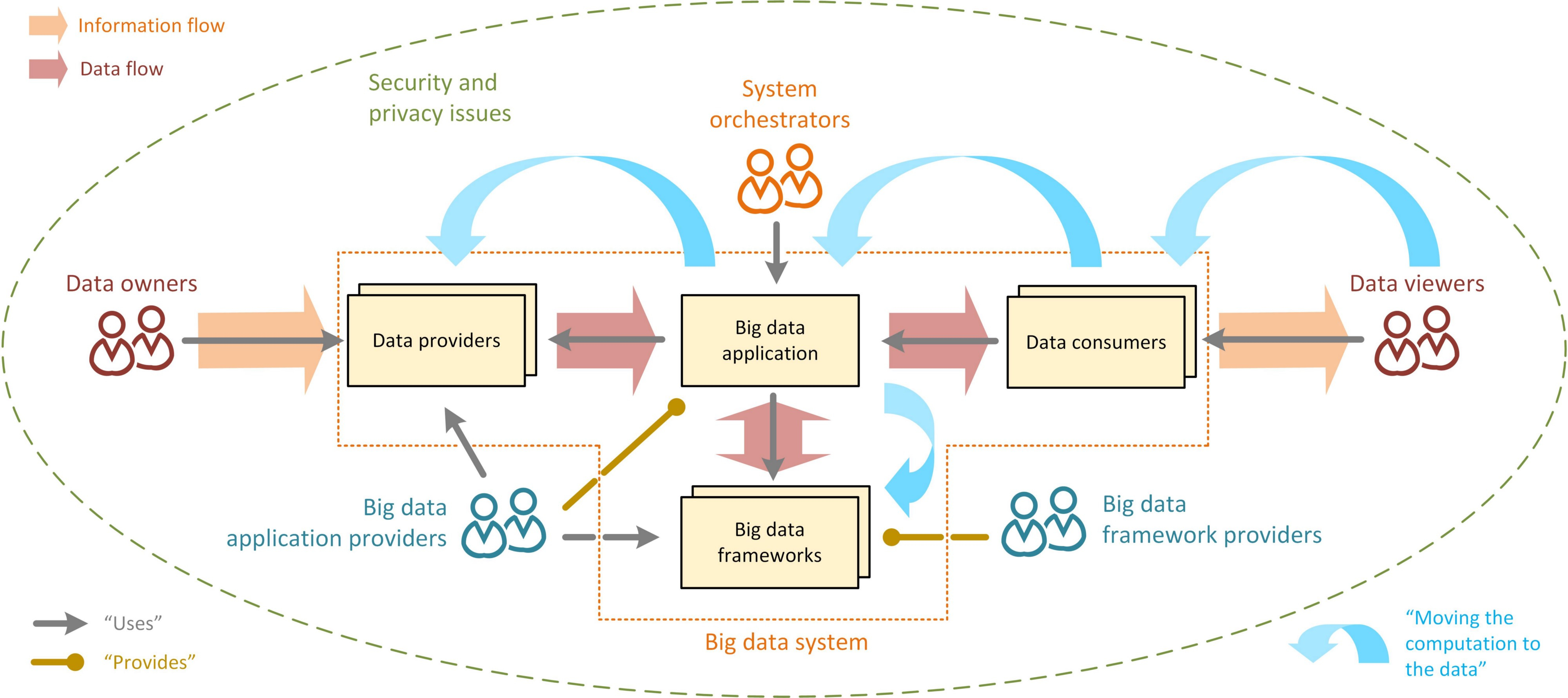 Everything A Data Scientist Should Know About Data Management* in Data Management Diagram
