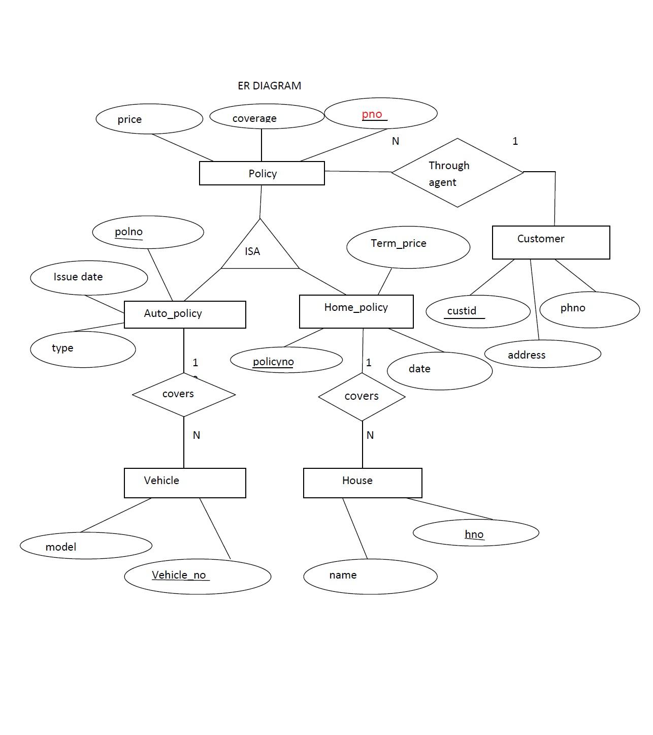 Extended Er-Diagram (Insurance Company) Roll No; 29 S5Cs2 with regard to Er Diagram Car