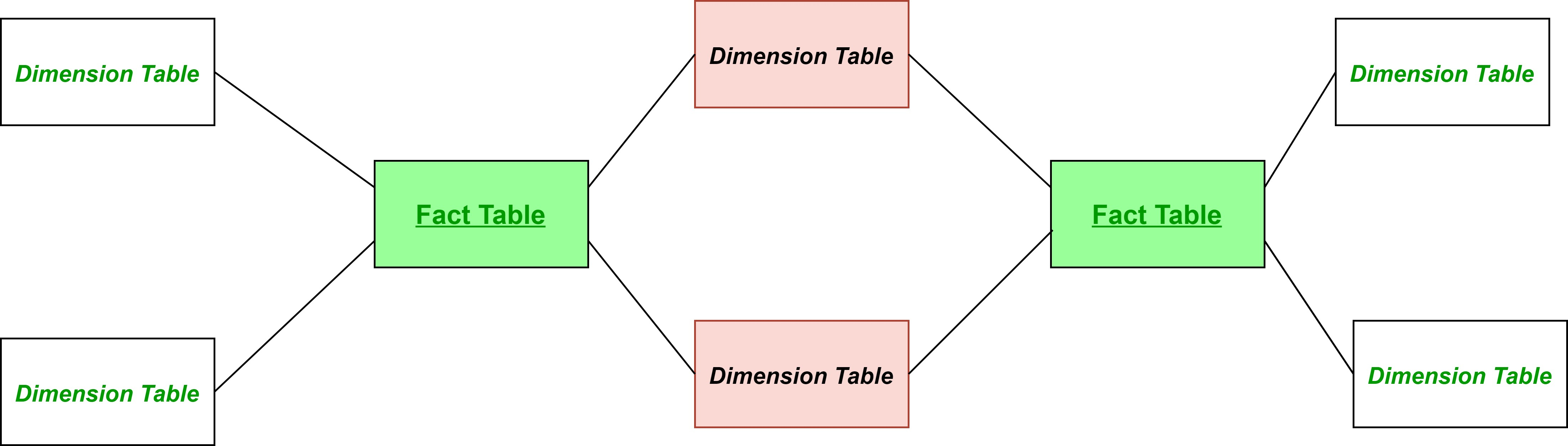 Fact Constellation In Data Warehouse Modelling - Geeksforgeeks for Er Diagram Ques10