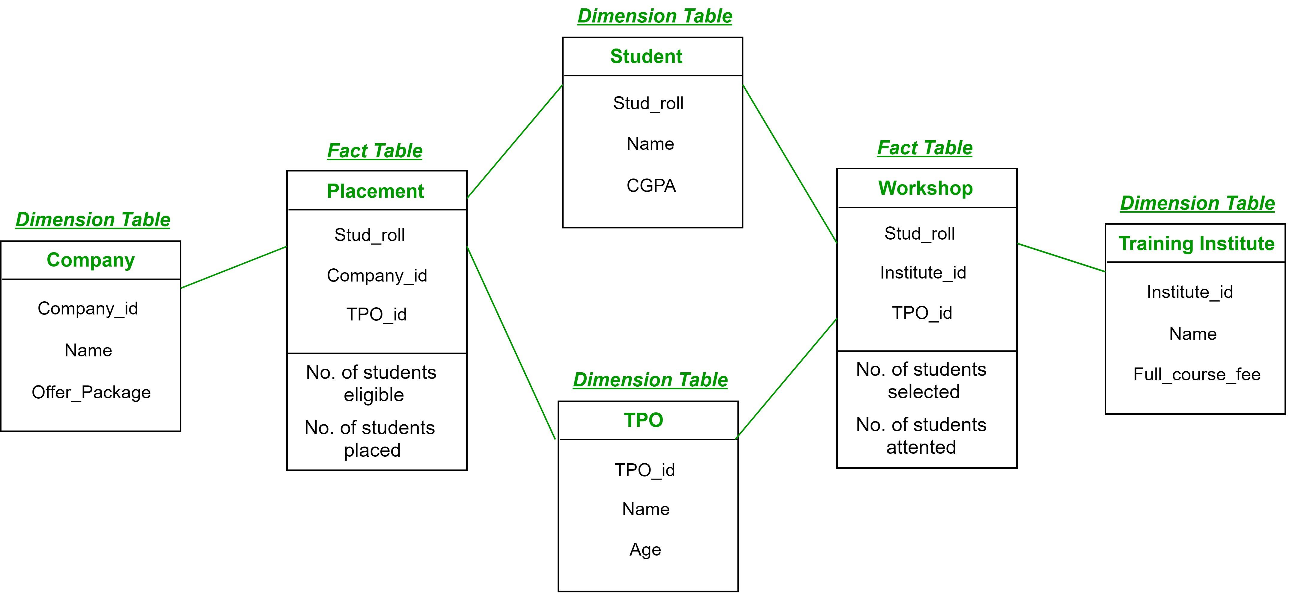 Fact Constellation In Data Warehouse Modelling - Geeksforgeeks regarding Er Diagram Guru99