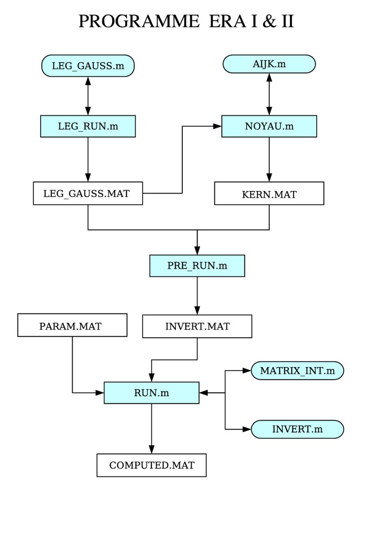 Fig. D.2-Diagramme Du Programme Era   Download Scientific for Era Diagram