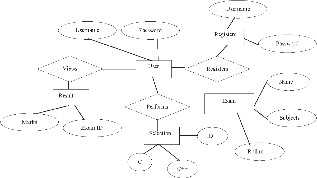 Figure 3 From Web Database Testing Using Er Diagram And with Entity Relationship Diagram Database