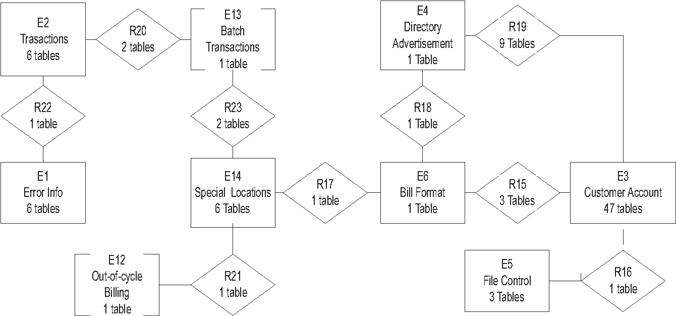 Figure 4 From Clustering Relations Into Abstract Er Schemas pertaining to Er Schema