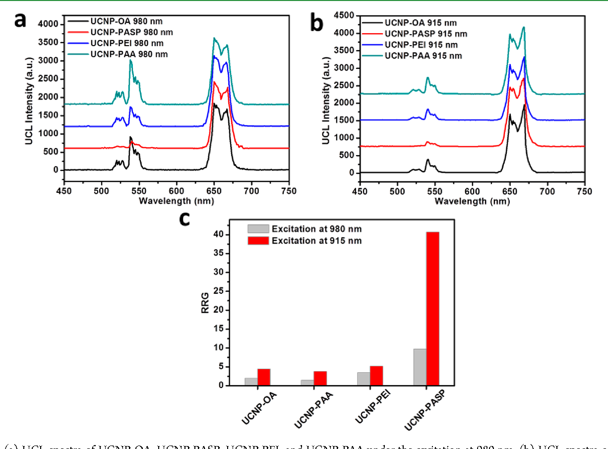 Figure 4 From Polypeptide-Functionalized Nayf4:yb(3+),er(3+) in Er Diagram N M