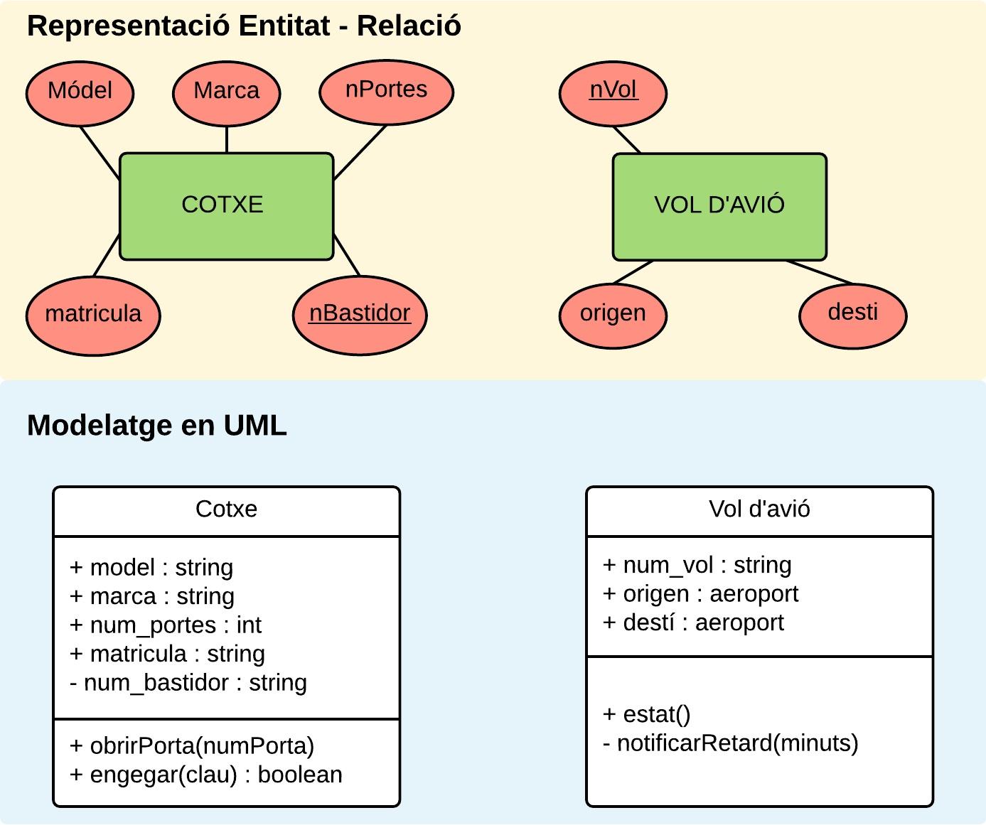 File:difference Between Uml And Er Diagram - Wikimedia for Er Diagram Vs Er Model