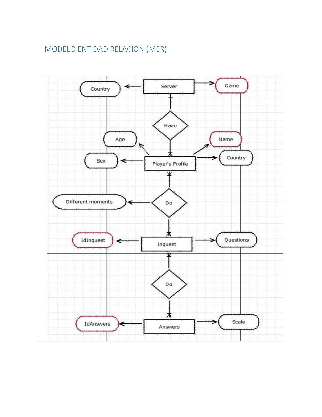 File:final-Er-Diagram.pdf - Wikimedia Commons in Er Diagram Pdf
