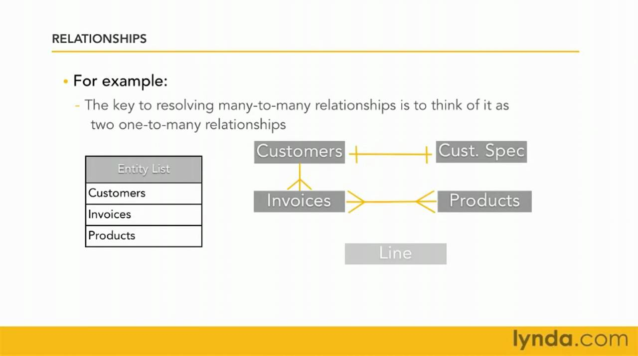 Filemaker Pro: Exploring Entity Relationship Diagrams | Lynda Tutorial with One To One Relationship Diagram