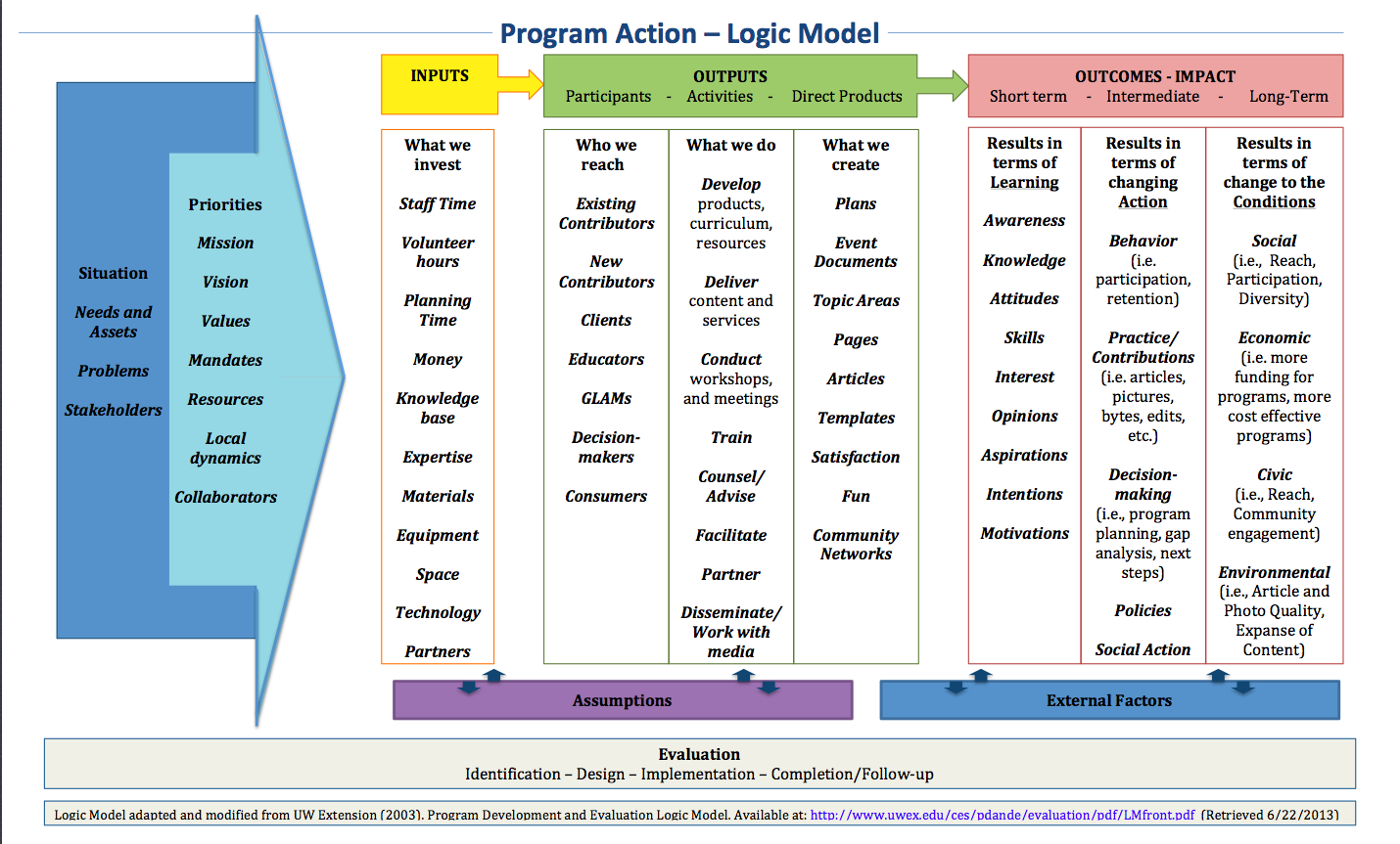 File:wiki Exampled Logic Model - Wikimedia Commons for Logic Model