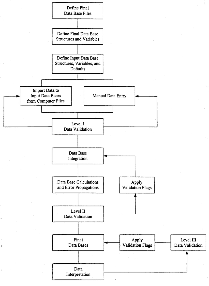 Flow Diagram Of The Database Management System. | Download regarding Data Management Diagram